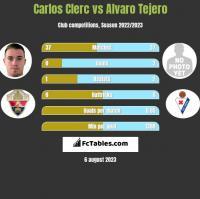 Carlos Clerc vs Alvaro Tejero h2h player stats