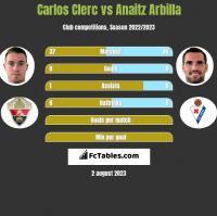Carlos Clerc vs Anaitz Arbilla h2h player stats