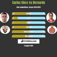 Carlos Clerc vs Bernardo h2h player stats
