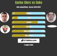 Carlos Clerc vs Coke h2h player stats