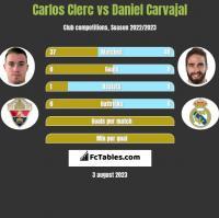 Carlos Clerc vs Daniel Carvajal h2h player stats