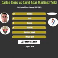 Carlos Clerc vs David Acaz Martinez Txiki h2h player stats