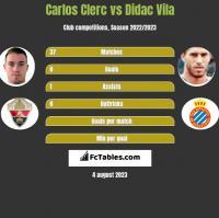 Carlos Clerc vs Didac Vila h2h player stats