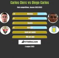 Carlos Clerc vs Diego Carlos h2h player stats