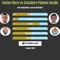 Carlos Clerc vs Escudero Palomo Sergio h2h player stats