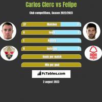 Carlos Clerc vs Felipe h2h player stats