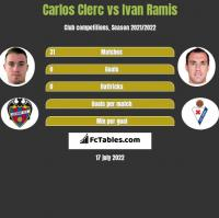 Carlos Clerc vs Ivan Ramis h2h player stats