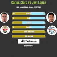 Carlos Clerc vs Javi Lopez h2h player stats