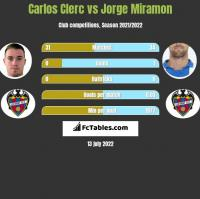 Carlos Clerc vs Jorge Miramon h2h player stats
