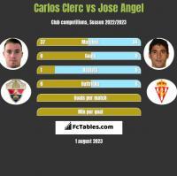 Carlos Clerc vs Jose Angel h2h player stats