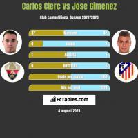 Carlos Clerc vs Jose Gimenez h2h player stats