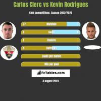 Carlos Clerc vs Kevin Rodrigues h2h player stats