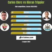Carlos Clerc vs Kieran Trippier h2h player stats