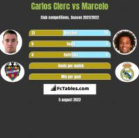 Carlos Clerc vs Marcelo h2h player stats