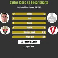 Carlos Clerc vs Oscar Duarte h2h player stats