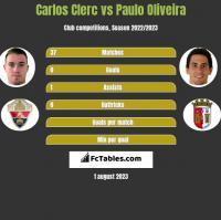 Carlos Clerc vs Paulo Oliveira h2h player stats