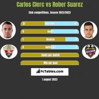 Carlos Clerc vs Rober Suarez h2h player stats