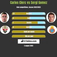 Carlos Clerc vs Sergi Gomez h2h player stats