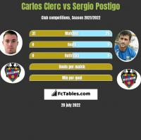 Carlos Clerc vs Sergio Postigo h2h player stats