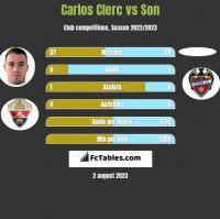 Carlos Clerc vs Son h2h player stats