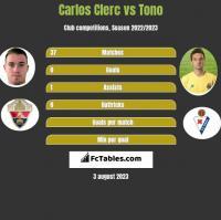 Carlos Clerc vs Tono h2h player stats