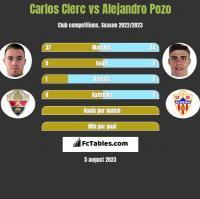 Carlos Clerc vs Alejandro Pozo h2h player stats