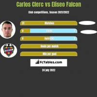 Carlos Clerc vs Eliseo Falcon h2h player stats