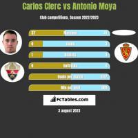 Carlos Clerc vs Antonio Moya h2h player stats