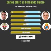 Carlos Clerc vs Fernando Calero h2h player stats