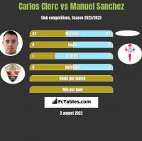Carlos Clerc vs Manuel Sanchez h2h player stats