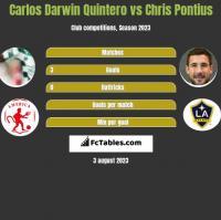 Carlos Darwin Quintero vs Chris Pontius h2h player stats