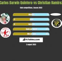 Carlos Darwin Quintero vs Christian Ramirez h2h player stats