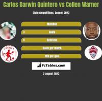Carlos Darwin Quintero vs Collen Warner h2h player stats