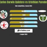 Carlos Darwin Quintero vs Cristhian Paredes h2h player stats