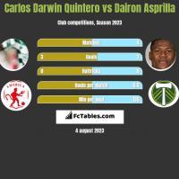 Carlos Darwin Quintero vs Dairon Asprilla h2h player stats