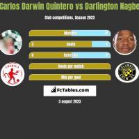 Carlos Darwin Quintero vs Darlington Nagbe h2h player stats