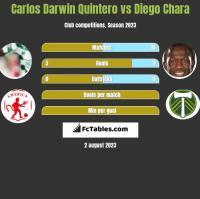 Carlos Darwin Quintero vs Diego Chara h2h player stats