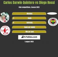 Carlos Darwin Quintero vs Diego Rossi h2h player stats