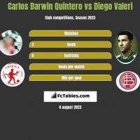 Carlos Darwin Quintero vs Diego Valeri h2h player stats