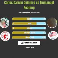 Carlos Darwin Quintero vs Emmanuel Boateng h2h player stats