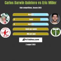 Carlos Darwin Quintero vs Eric Miller h2h player stats