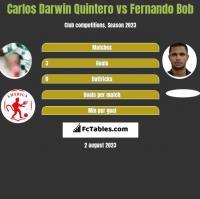 Carlos Darwin Quintero vs Fernando Bob h2h player stats