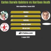 Carlos Darwin Quintero vs Harrison Heath h2h player stats