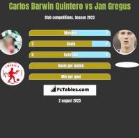 Carlos Darwin Quintero vs Jan Gregus h2h player stats