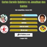Carlos Darwin Quintero vs Jonathan dos Santos h2h player stats