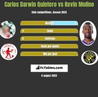 Carlos Darwin Quintero vs Kevin Molino h2h player stats