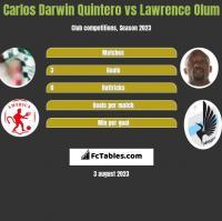 Carlos Darwin Quintero vs Lawrence Olum h2h player stats