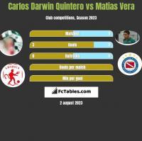Carlos Darwin Quintero vs Matias Vera h2h player stats