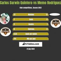 Carlos Darwin Quintero vs Memo Rodriguez h2h player stats