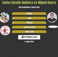 Carlos Darwin Quintero vs Miguel Ibarra h2h player stats